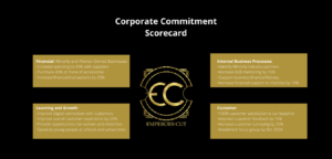 Corporate Commitment Scorecard with EC logo and 4 gold boxes